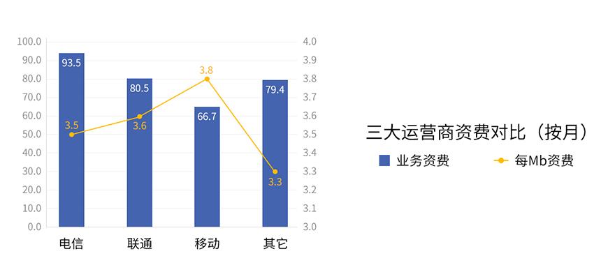 三大运营商资费对比(按月)